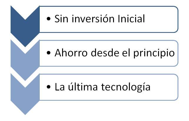 SinInversion